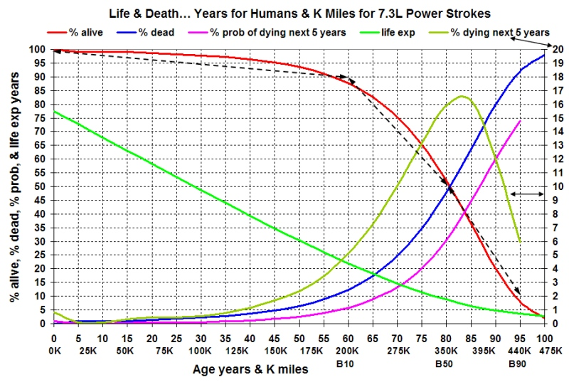 Life Expectancy Curves    Human vs Stock 7 3L - Ford Truck