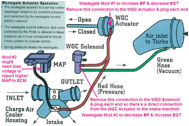 is a wastegated turbo really required page com this is a picture of a 7 3l psd turbo showing its wastegate ernesteugene com fte1 turbine2 jpg and the net effect of mod 1 in this diagram