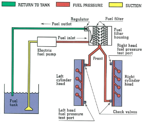 Freightliner columbia radio wiring diagram diagram fuel system ford truck enthusiasts forums freightliner radio wiring harness truck freightliner columbia wiring diagram fresh freightliner sciox Images